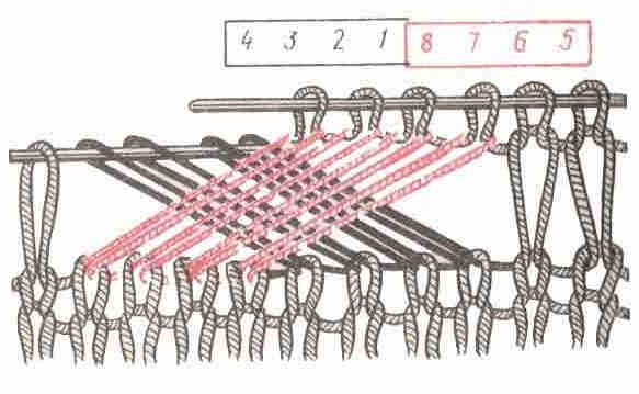 Рис. 17 Лицевые петли, перемещённые вправо