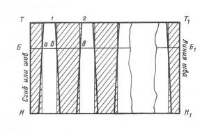 Рис. 3 Чертёж юбки в круговую складку