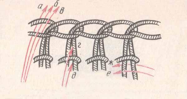 Рис. 9 Способы введения крючка